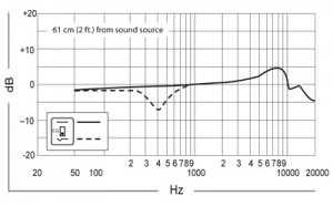 frequency-curve-beta-91a